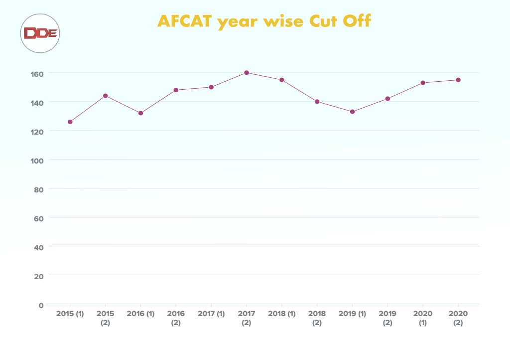 afcat cut off trend year wise