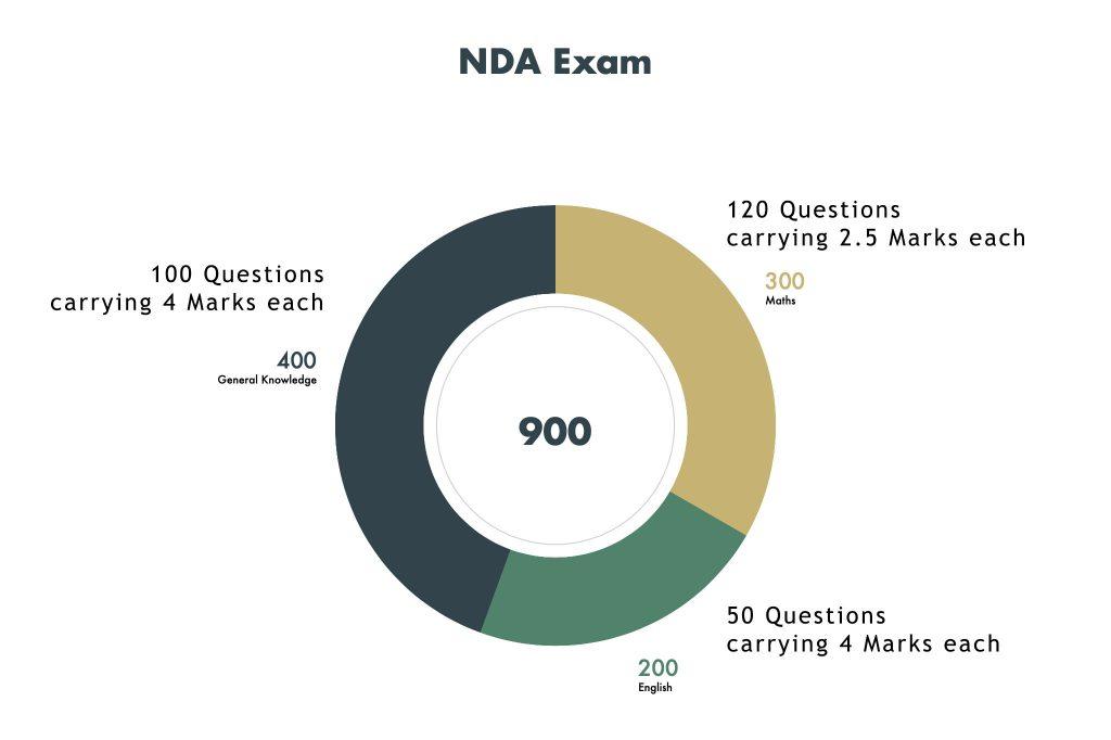 NDA Exam pattern