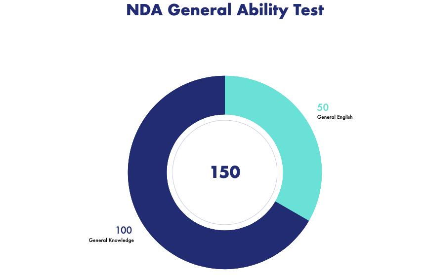 NDA general ability pattern